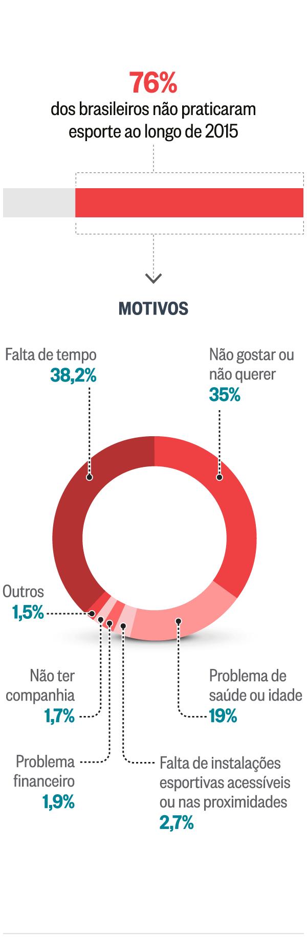 Cem milhes de brasileiros no fazem nenhuma atividade fsica falta de exerccios ccuart Images