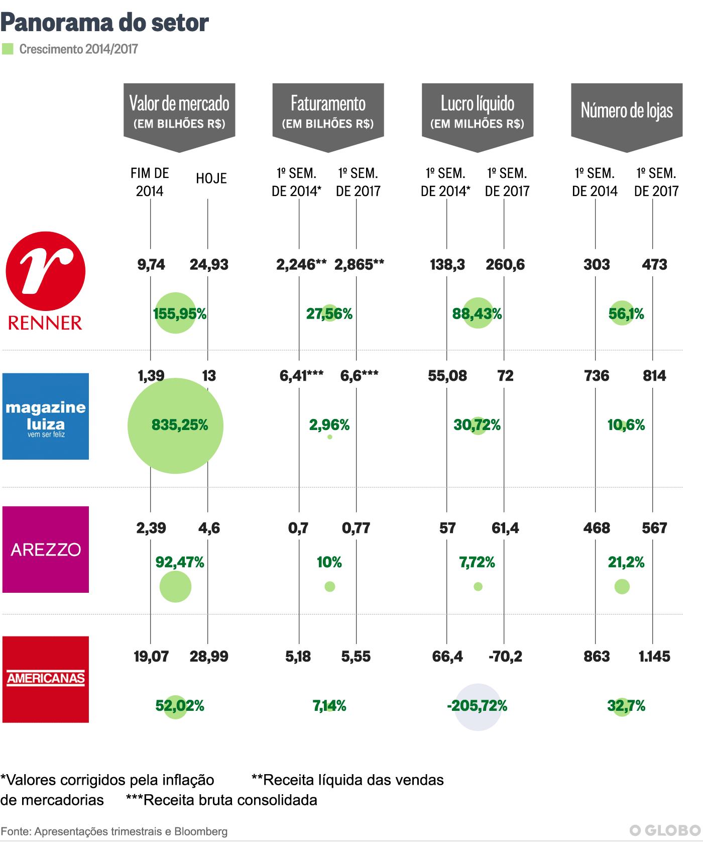 A Arezzo Co é outra que avança pela eficiência nas vendas multicanal 452c4b9f68c55