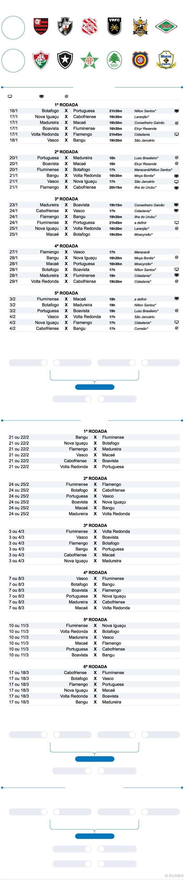 Tabela do campeonato carioca 2019